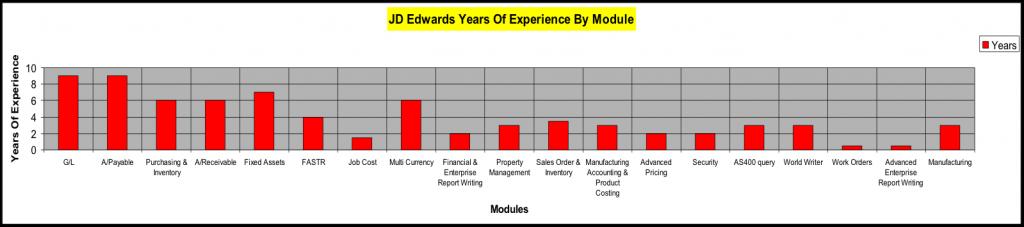 Jd edwards world resume